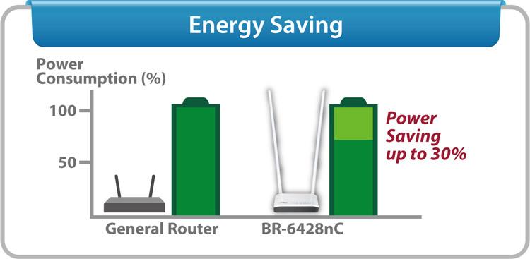 BR-6428nC, Energooszczędność