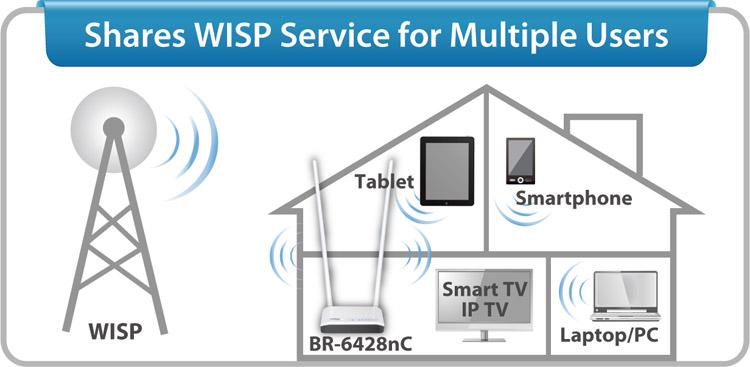 BR-6428nC, Obsługa trybu WISP ( Wireless Internet Service Provider)